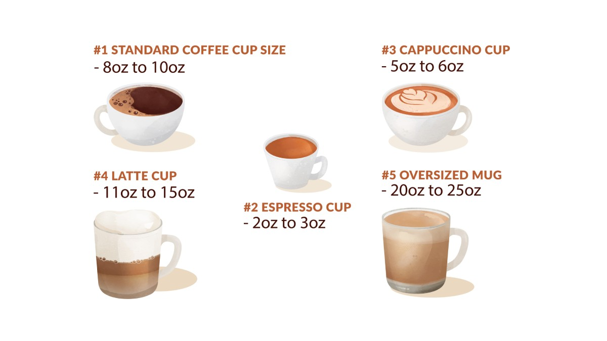 How many oz in a cup of coffee with different types of cup