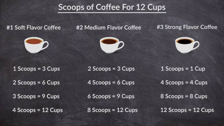 How many scoops of coffee for 12 cups with table