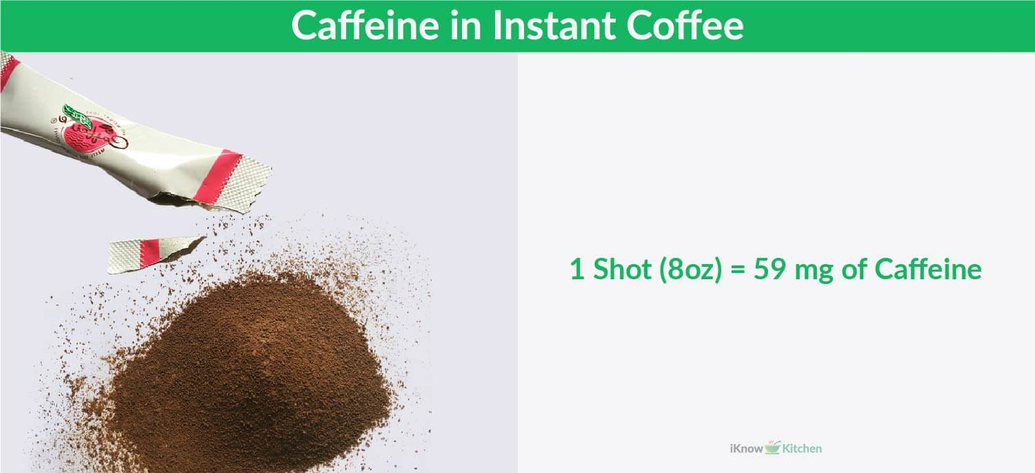 Caffeine in Instant coffee
