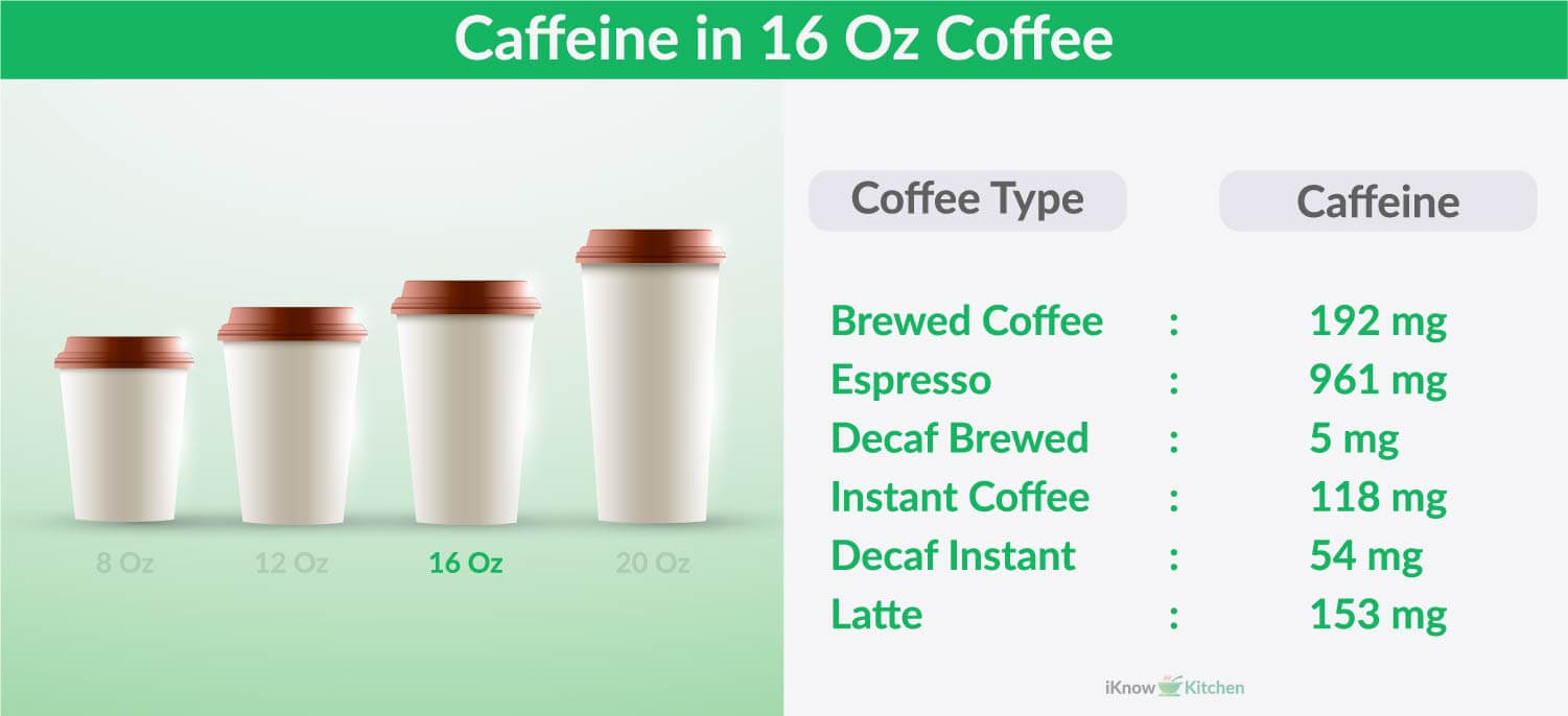 How much Caffeine in 16 Oz of Coffee