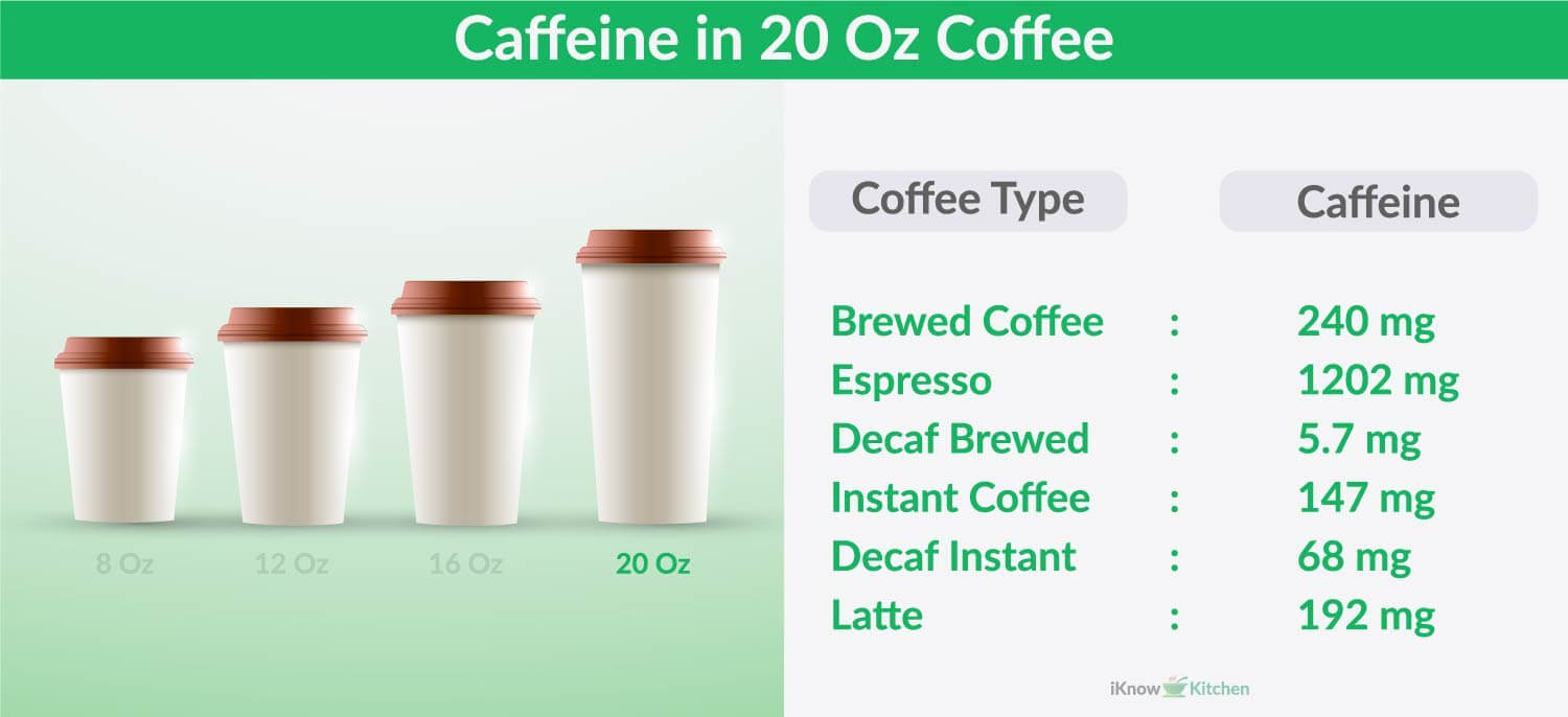 How much Caffeine in 20 Oz of Coffee