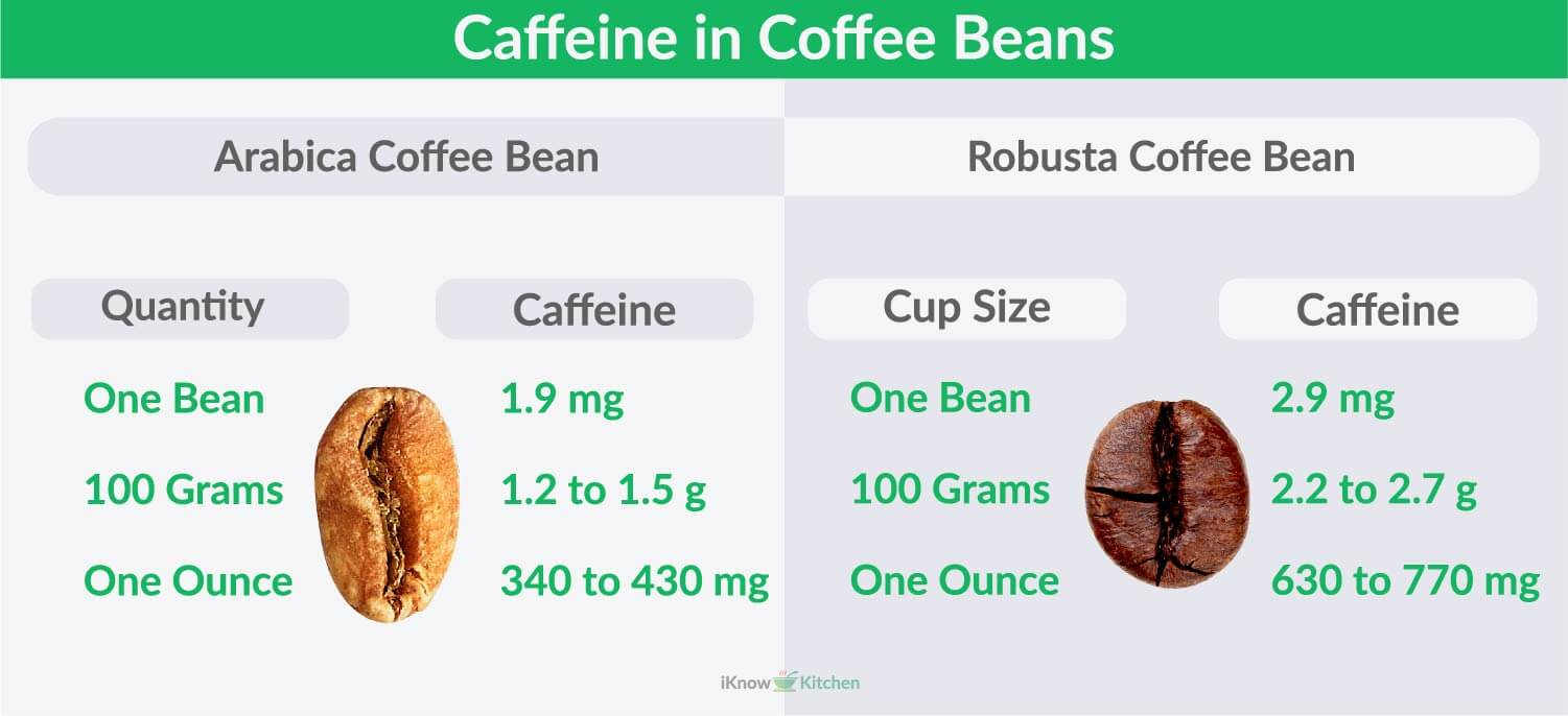 How much Caffeine in Coffee Beans
