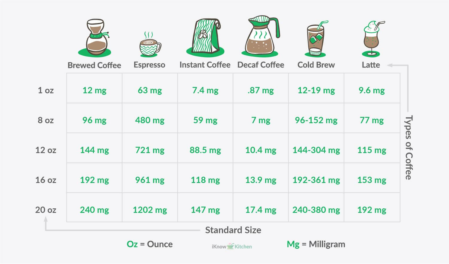 How much caffeine in coffee with caffeine chart